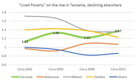 Afrobarometer data on lived poverty rates in Tanzania